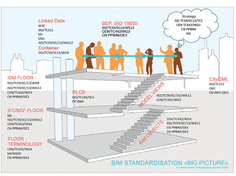 French BIM Standardization Roadmap Building illustration