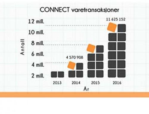 Eksplosiv vekst i automatisk levering av digital produktdokumentasjon