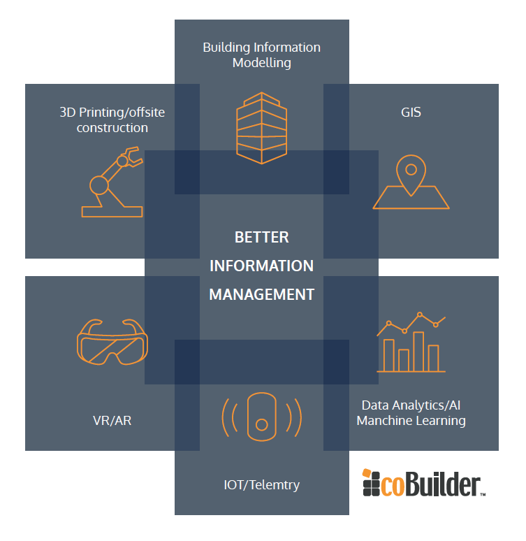The Better Information Management Infographic