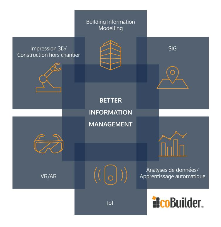 qu 39 entendons nous par better information management cobuilder. Black Bedroom Furniture Sets. Home Design Ideas