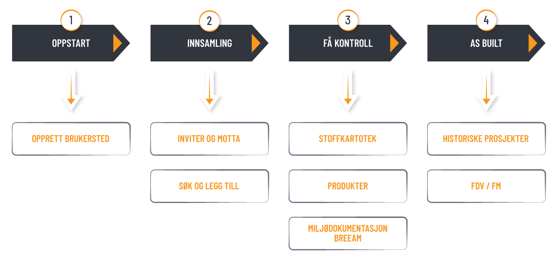 ProductXchange brukerkurs