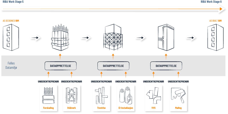 Dataopprettelse og overlevering i byggeprosessen