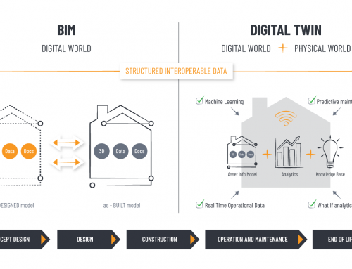 The 'digital twin' – a bridge between the physical and the digital world
