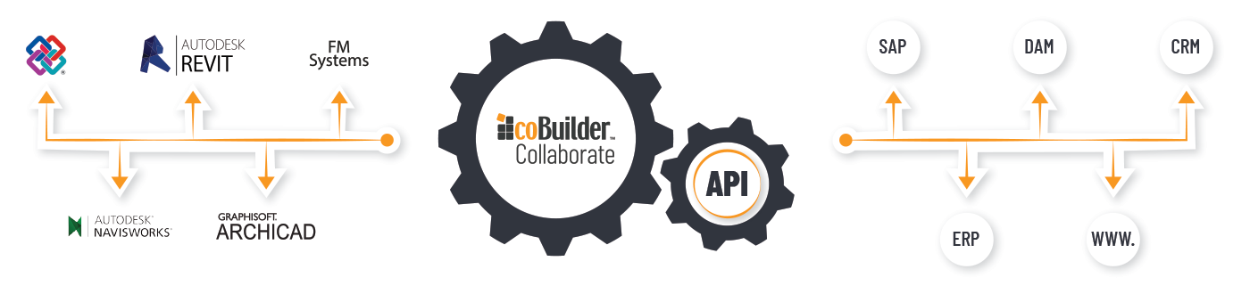 API Cobuilder Collaborate