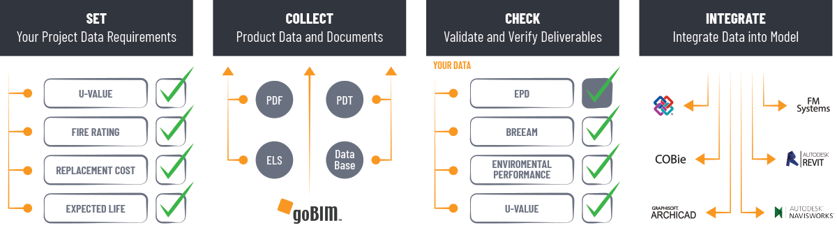 BIM Information Management Made Easy