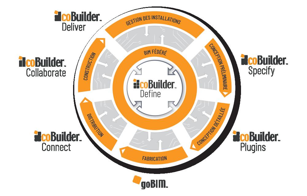 Cobuilder portfolio products wheel