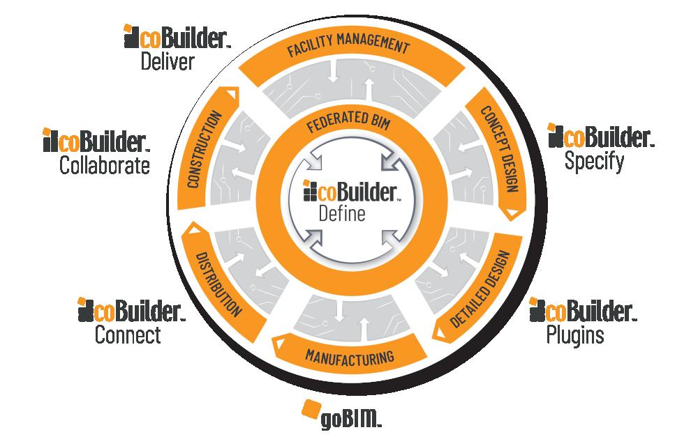 coBuilder portfolio wheel