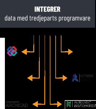 integrate data into model