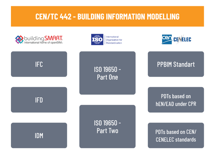 standardising construction product data