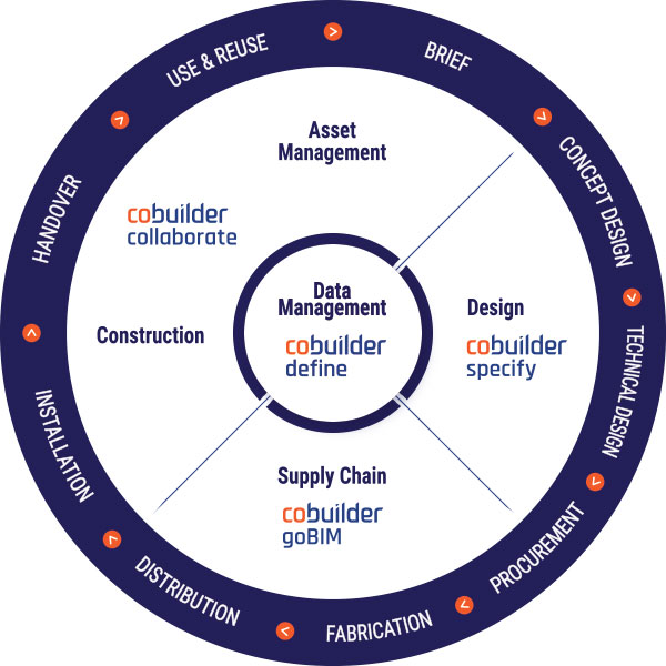 Cobuilder portfolio products wheel