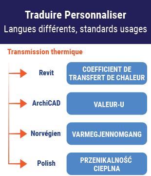 Traduire et personnaliser