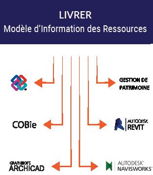 Modèle d'Information des Ressources