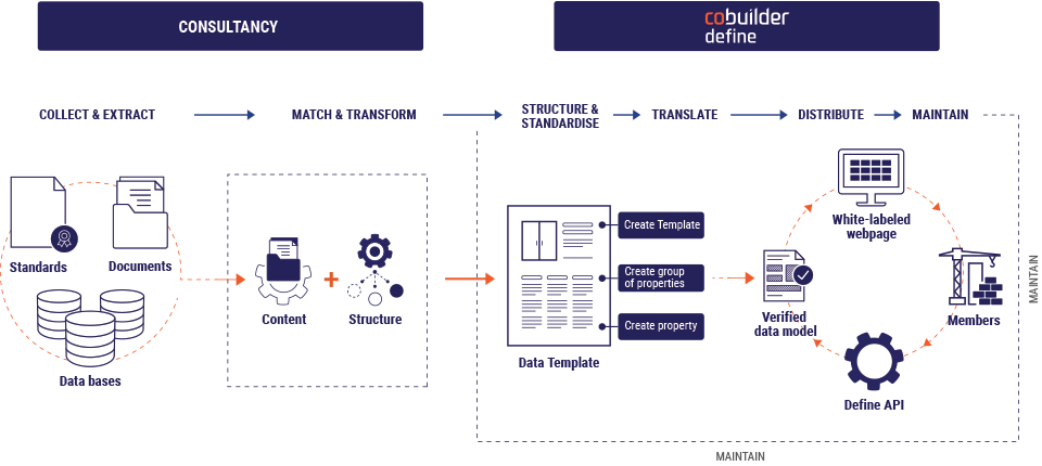 Cobuilder Define Process map