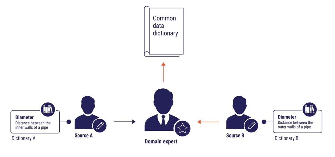 data dictionary cobuilder