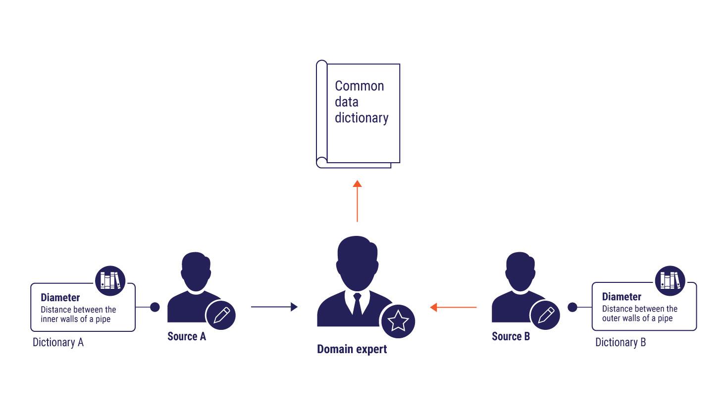 Data governance process according to EN ISO 23386